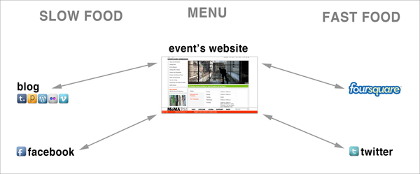 social media for event planning